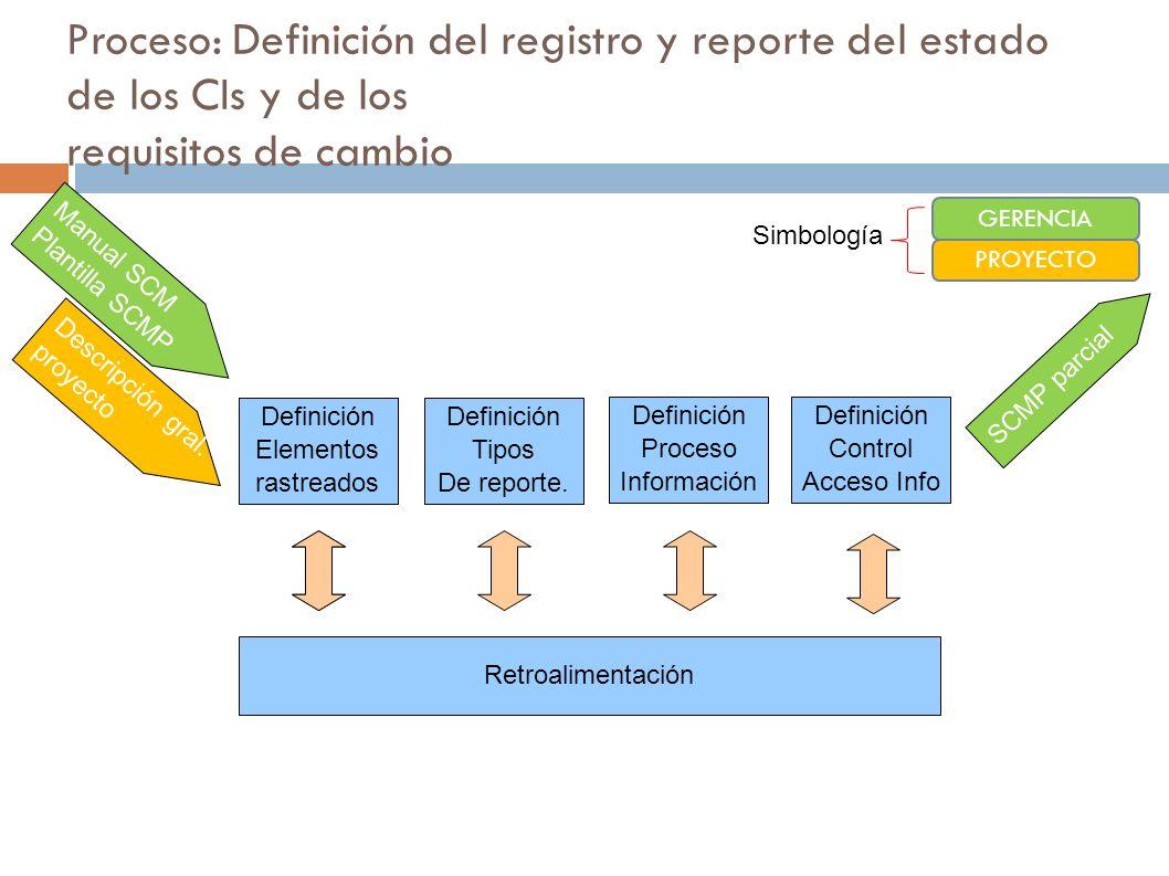 Proceso: Definición del registro y reporte del estado de los CIs y de los requisitos de cambio Identificación IC Definición Tipos De reporte. Definici