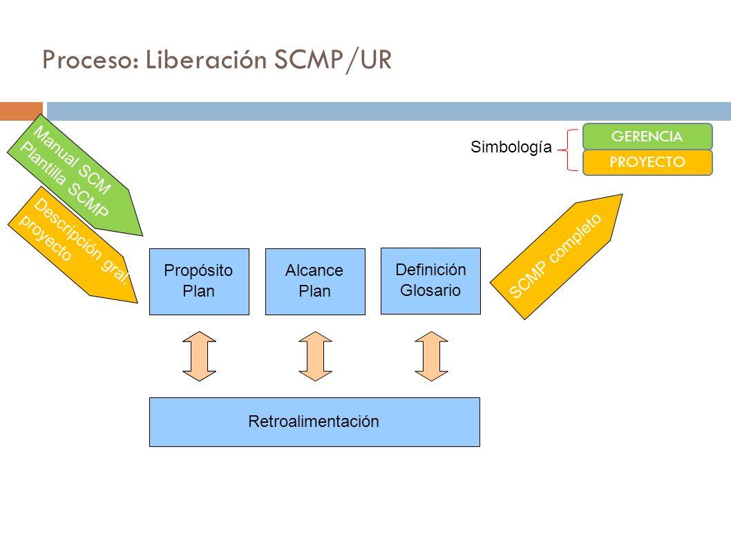 Proceso: Liberación SCMP/UR Identificación IC Alcance Plan Propósito Plan Retroalimentación Manual SCM Plantilla SCMP Descripción gral. proyecto SCMP