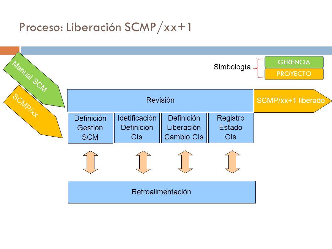Proceso: Liberación SCMP/xx+1 Definición Gestión SCM Idetificación Definición CIs Retroalimentación Manual SCM SCMP/xx SCMP/xx+1 liberado GERENCIA PRO