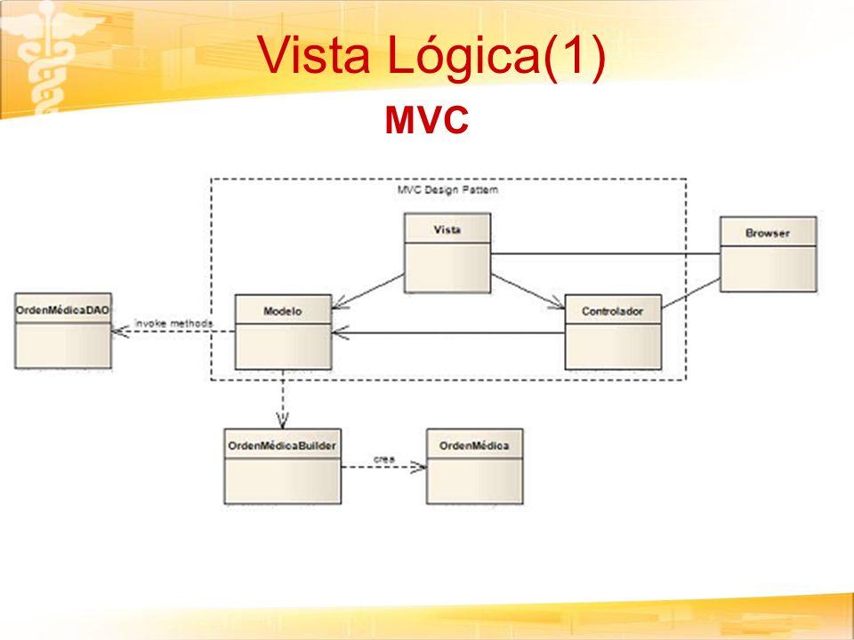 Vista Lógica(1) MVC