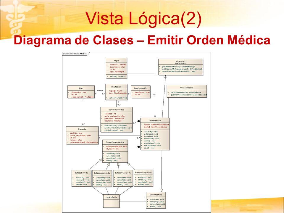 Vista Lógica(2) Diagrama de Clases – Emitir Orden Médica