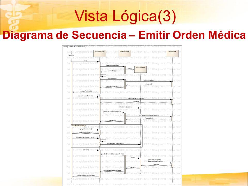 Vista Lógica(3) Diagrama de Secuencia – Emitir Orden Médica