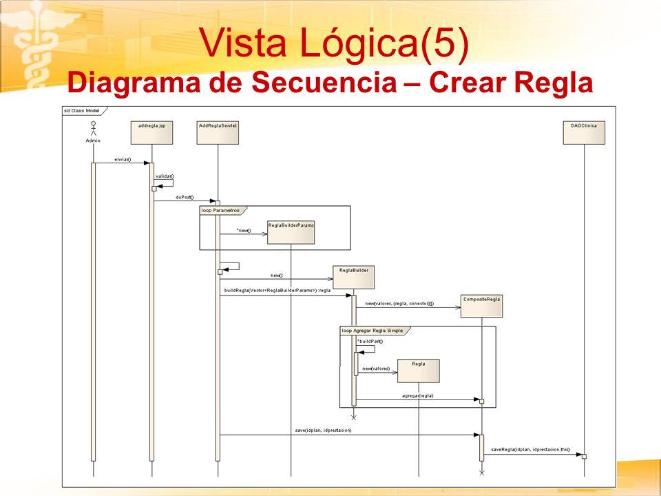 Vista Lógica(5) Diagrama de Secuencia – Crear Regla