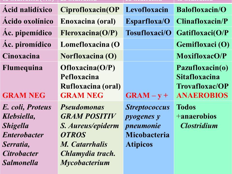 1a Generación (V:O)2a Generación3a Generación4a Generación Ácid nalidíxicoCiprofloxacin(OPLevofloxacinBalofloxacin/O Ácido oxolínicoEnoxacina (oral)Es