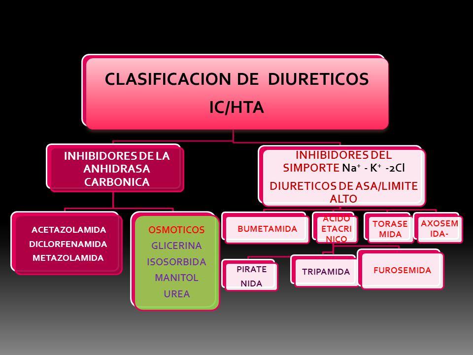 CLASIFICACION DE DIURETICOS IC/HTA INHIBIDORES DE LA ANHIDRASA CARBONICA ACETAZOLAMIDA DICLORFENAMIDA METAZOLAMIDA OSMOTICOS GLICERINA ISOSORBIDA MANI