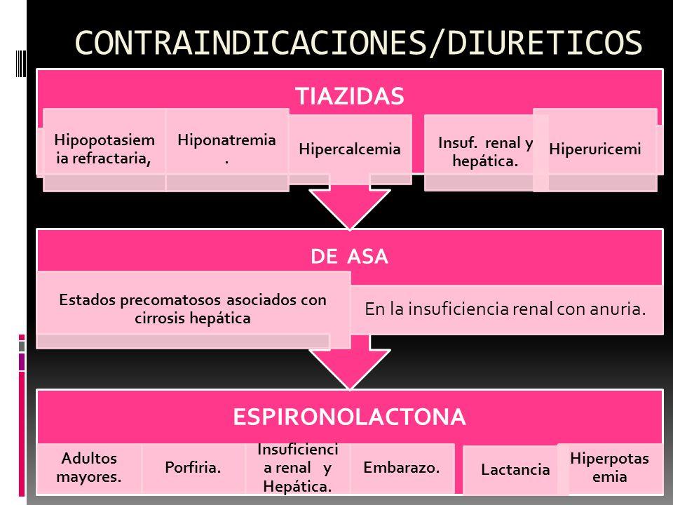 CONTRAINDICACIONES/DIURETICOS ESPIRONOLACTONA Adultos mayores. Porfiria. Insuficienci a renal y Hepática. Embarazo. Lactancia Hiperpotas emia DE ASA E