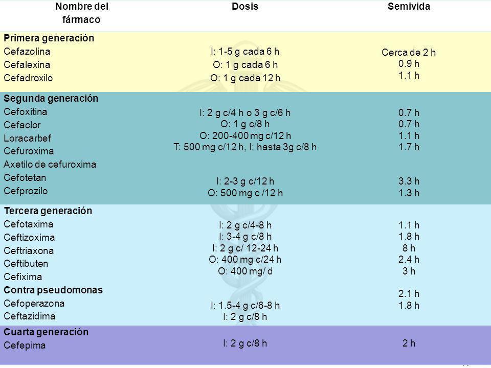 Nombre del fármaco DosisSemivida Primera generación Cefazolina Cefalexina Cefadroxilo I: 1-5 g cada 6 h O: 1 g cada 6 h O: 1 g cada 12 h Cerca de 2 h