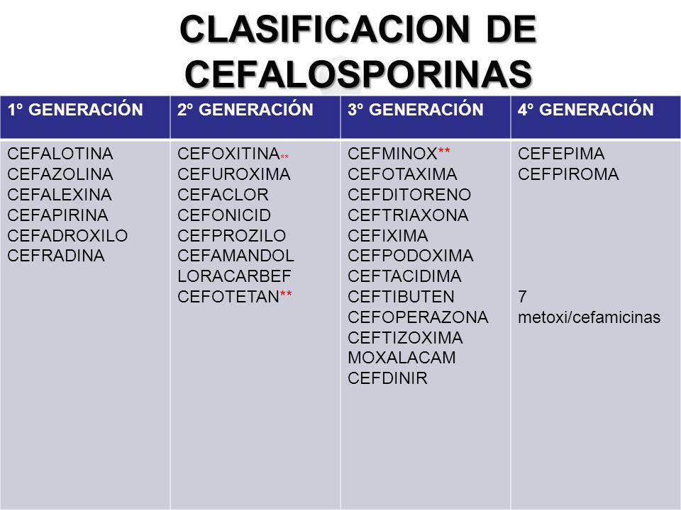CLASIFICACION DE CEFALOSPORINAS 1° GENERACIÓN2° GENERACIÓN3° GENERACIÓN4° GENERACIÓN CEFALOTINA CEFAZOLINA CEFALEXINA CEFAPIRINA CEFADROXILO CEFRADINA