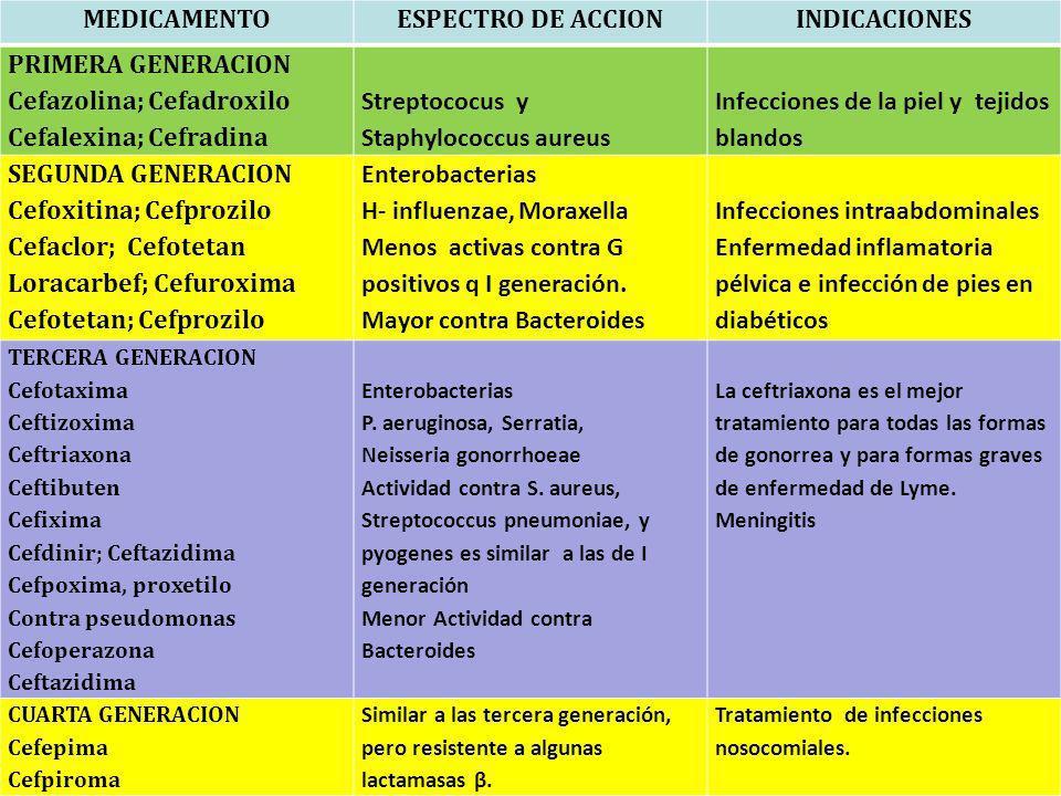 MEDICAMENTOESPECTRO DE ACCIONINDICACIONES PRIMERA GENERACION Cefazolina; Cefadroxilo Cefalexina; Cefradina Streptococus y Staphylococcus aureus Infecc