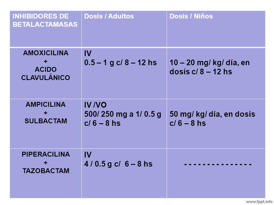 INHIBIDORES DE BETALACTAMASAS Dosis / AdultosDosis / Niños AMOXICILINA + ACIDO CLAVULÁNICO IV 0.5 – 1 g c/ 8 – 12 hs10 – 20 mg/ kg/ día, en dosis c/ 8