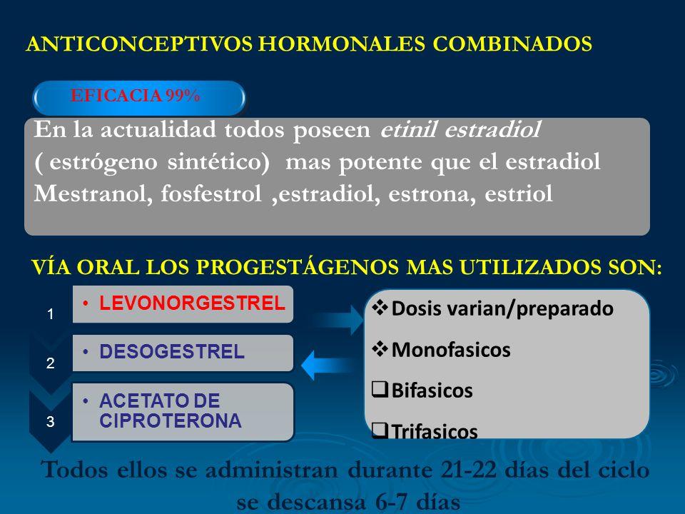 ANTICONCEPTIVOS HORMONALES COMBINADOS EFICACIA 99% En la actualidad todos poseen etinil estradiol ( estrógeno sintético) mas potente que el estradiol