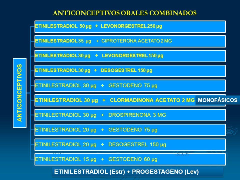 ANTICONCEPTIVOS ETINILESTRADIOL 50 μg + LEVONORGESTREL 250 μg ETINILESTRADIOL 35 μg + CIPROTERONA ACETATO 2 MG ETINILESTRADIOL 30 μg + LEVONORGESTREL