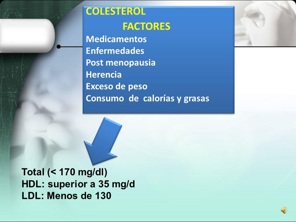 Total (< 170 mg/dl) HDL: superior a 35 mg/d LDL: Menos de 130 COLESTEROL FACTORES Medicamentos Enfermedades Post menopausia Herencia Exceso de peso Consumo de calorías y grasas COLESTEROL FACTORES Medicamentos Enfermedades Post menopausia Herencia Exceso de peso Consumo de calorías y grasas
