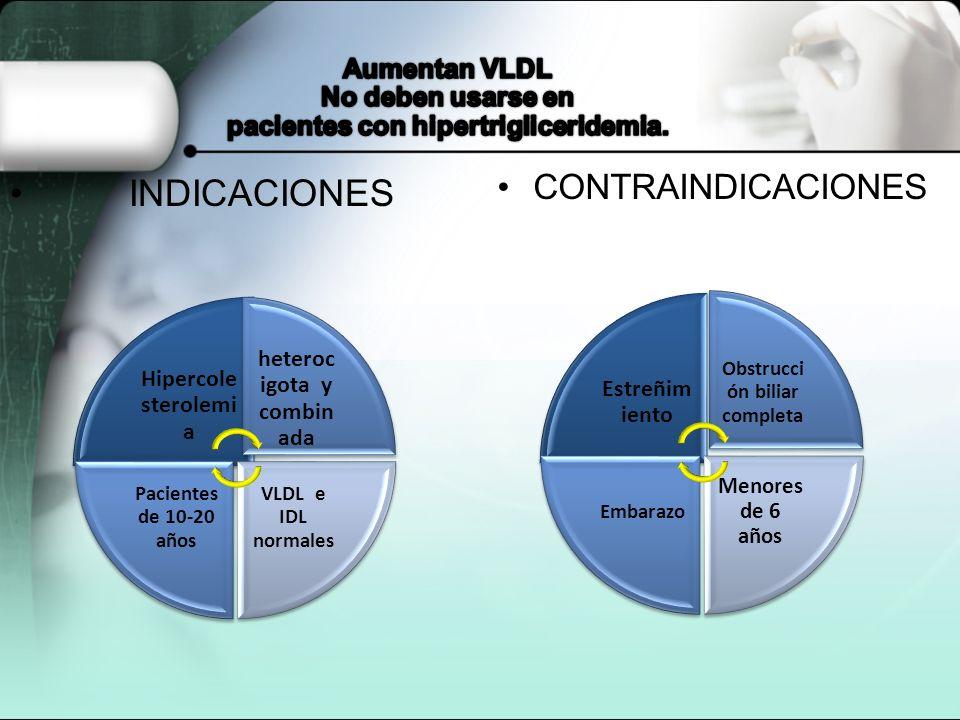 Mecanismo de accion El organismo utiliza el colesterol para producir la bilis,colesterol Estos medicamentos se unen a la bilis para que no pueda ser u
