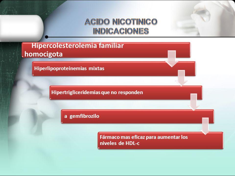Disminuye los niveles de AMPc Lipolisis Transporte de acidos grasos al hígado Tejido adiposo Reduce la síntesis de TG (25-35%): al inhibir la síntesis