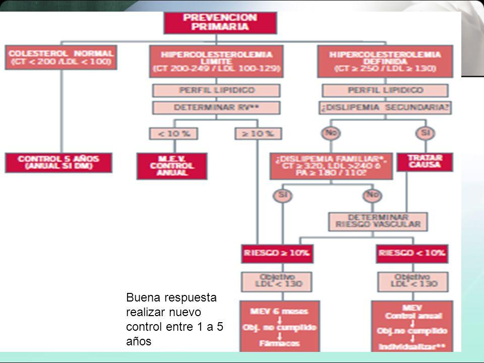 DERIVADOS DEL ACIDO FIBRICO CLOFIBRATO GEMFIBROZILO FENOFIBRATO ALUFIBRATO BINIFIBRATO BEZAFIBRATO CICLOFIBRATO ETOFIBRATO