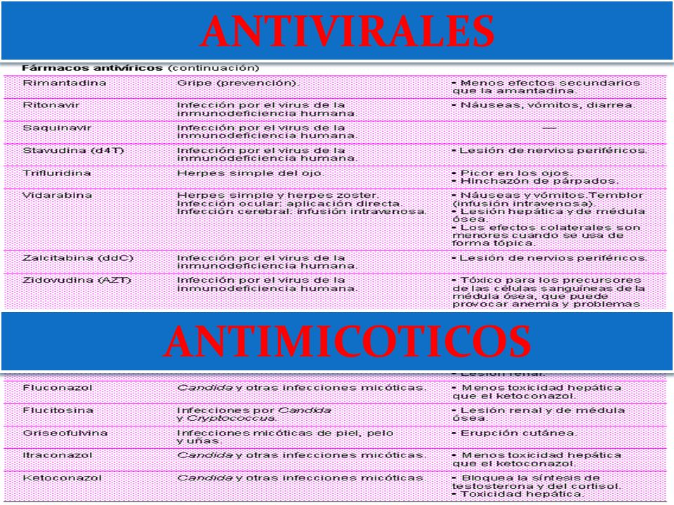 ANTIVIRALES ANTIMICOTICOS