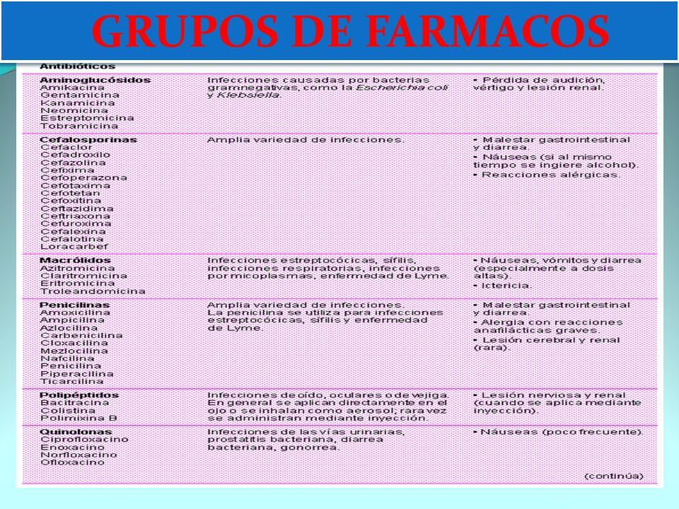 GRUPOS DE FARMACOS