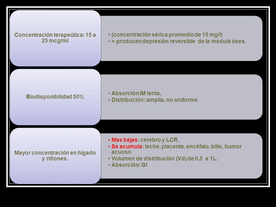 (concentración sérica promedio de 15 mg/l) > producen depresión reversible de la médula ósea. Concentración terapeútica: 15 a 25 mcg/ml Absorción IM l
