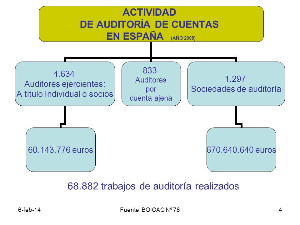 6-feb-14Fuente: BOICAC Nº 784 ACTIVIDAD DE AUDITORÍA DE CUENTAS EN ESPAÑA (AÑO 2008) 4.634 Auditores ejercientes: A título Individual o socios 60.143.776 euros 833 Auditores por cuenta ajena 1.297 Sociedades de auditoría 670.640.640 euros 68.882 trabajos de auditoría realizados