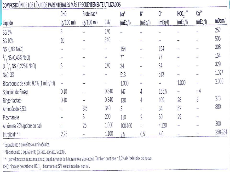 Indicaciones de líquidos parenterales 1.Signos de choque hipovolemico.