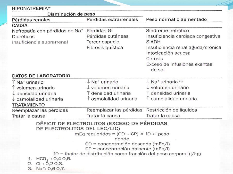 En pacientes con Hipernatremia la corrección del déficit no debe exceder de 50 ml/Kg por 24 horas Corrección del déficit debe hacerse en 48 horas con una concentración de sodio a 30-50 mEq/lt