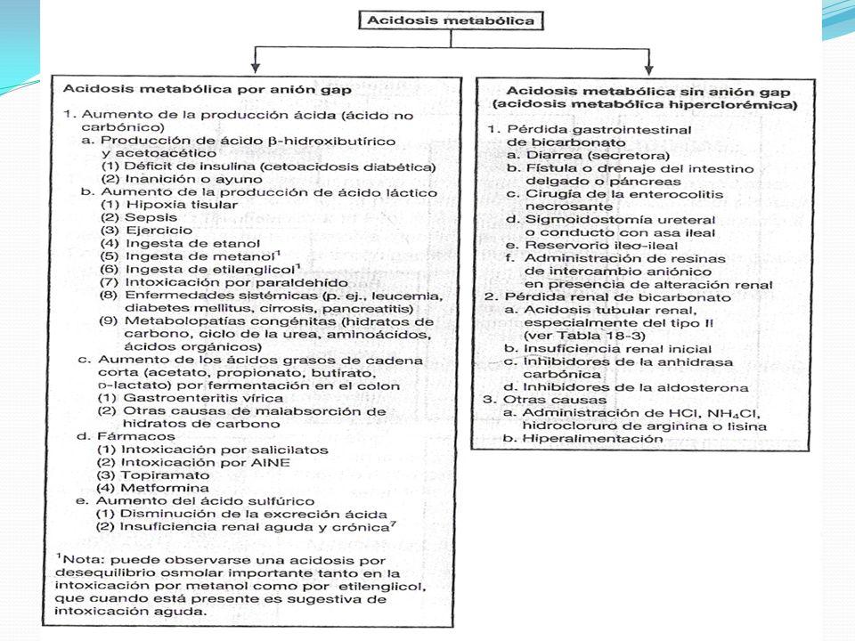 Manejo de la acidosis metabólica 1.Si hay sospecha clínica de acidosis metabólica, administrar Bicarbonato de Na 1-2 ml/Kg 2.Si el paciente presentó acidosis, es conveniente administrar gluconato de calcio a 50-100 ml/Kg por vía IV lentamente por la posibilidad de hipocalcenia ( por la captación de calcio en el tejido óseo, al corregir la acidosis) 3.Calcular el déficit mediante la siguiente formula mEq requeridos= (HCO3 ideal – HCO3 real) * 0.4 * peso Puede ser 0.5