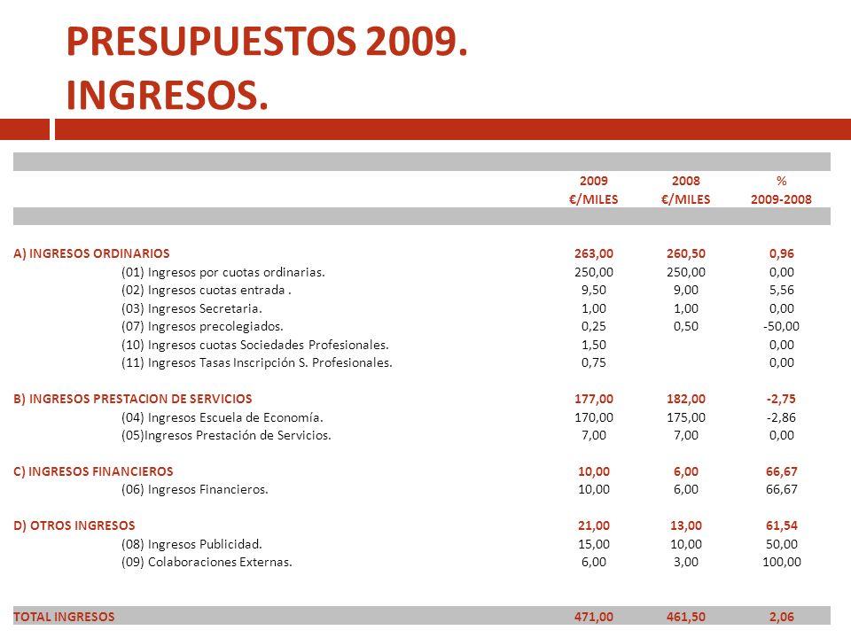 PRESUPUESTOS 2009. INGRESOS. 20092008% /MILES 2009-2008 A) INGRESOS ORDINARIOS263,00260,500,96 (01) Ingresos por cuotas ordinarias.250,00 0,00 (02) In
