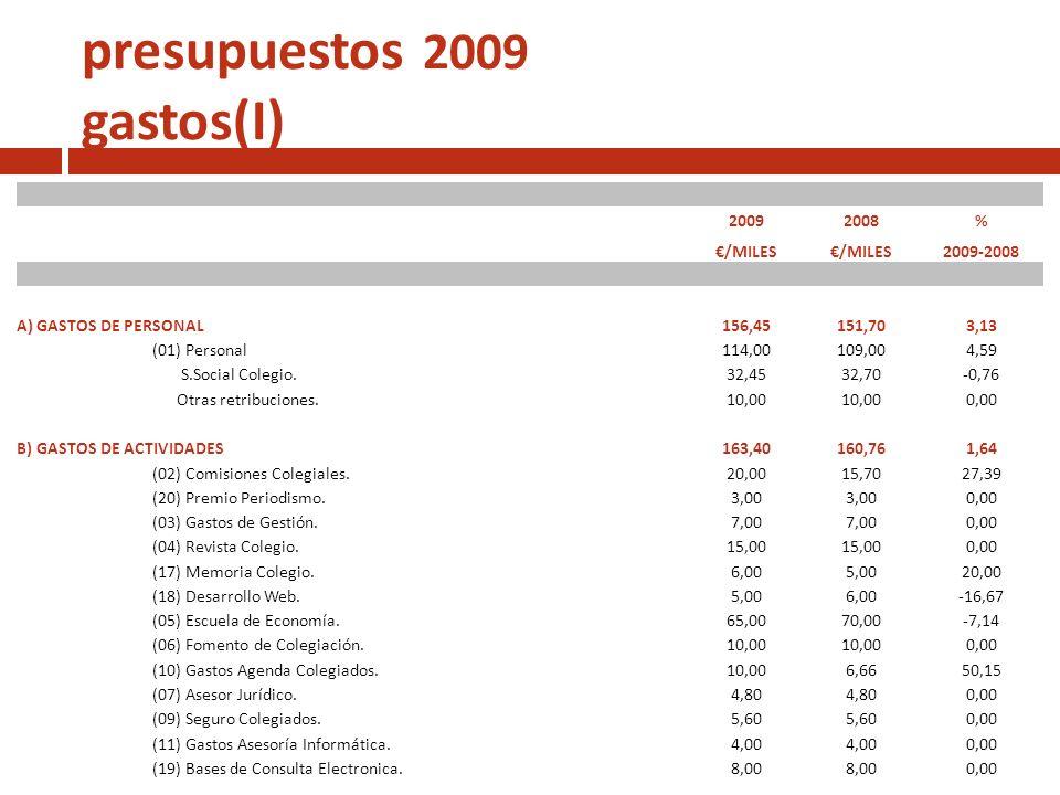 presupuestos 2009 gastos(I) 20092008% /MILES 2009-2008 A) GASTOS DE PERSONAL156,45151,703,13 (01) Personal114,00109,004,59 S.Social Colegio.32,4532,70