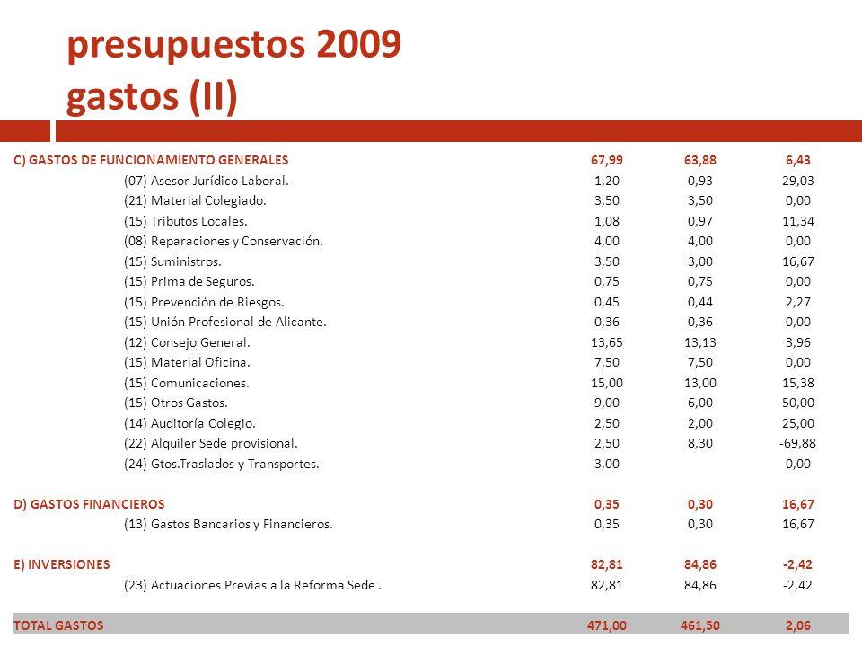presupuestos 2009 gastos (II) C) GASTOS DE FUNCIONAMIENTO GENERALES67,9963,886,43 (07) Asesor Jurídico Laboral.1,200,9329,03 (21) Material Colegiado.3