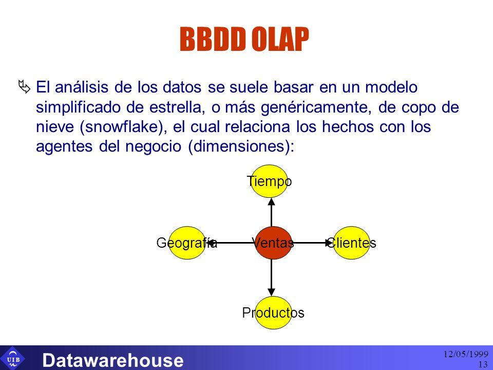 U I B 12/05/1999 Datawarehouse 13 BBDD OLAP El análisis de los datos se suele basar en un modelo simplificado de estrella, o más genéricamente, de copo de nieve (snowflake), el cual relaciona los hechos con los agentes del negocio (dimensiones): VentasGeografía Tiempo Clientes Productos