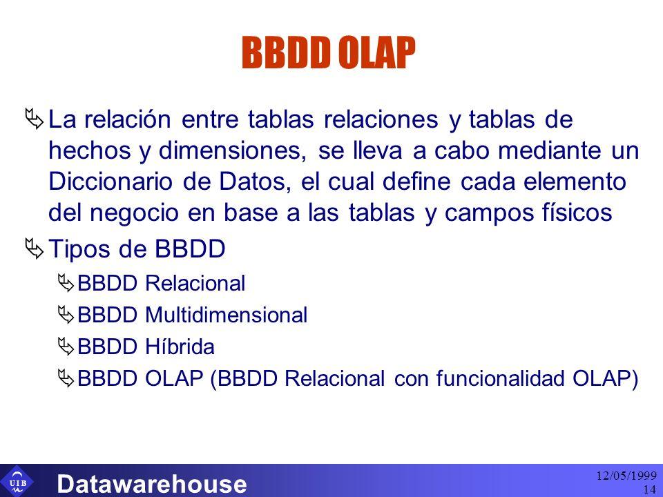 U I B 12/05/1999 Datawarehouse 14 BBDD OLAP La relación entre tablas relaciones y tablas de hechos y dimensiones, se lleva a cabo mediante un Dicciona