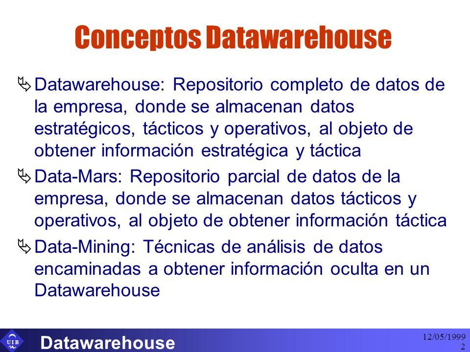U I B 12/05/1999 Datawarehouse 2 Conceptos Datawarehouse Datawarehouse: Repositorio completo de datos de la empresa, donde se almacenan datos estratég