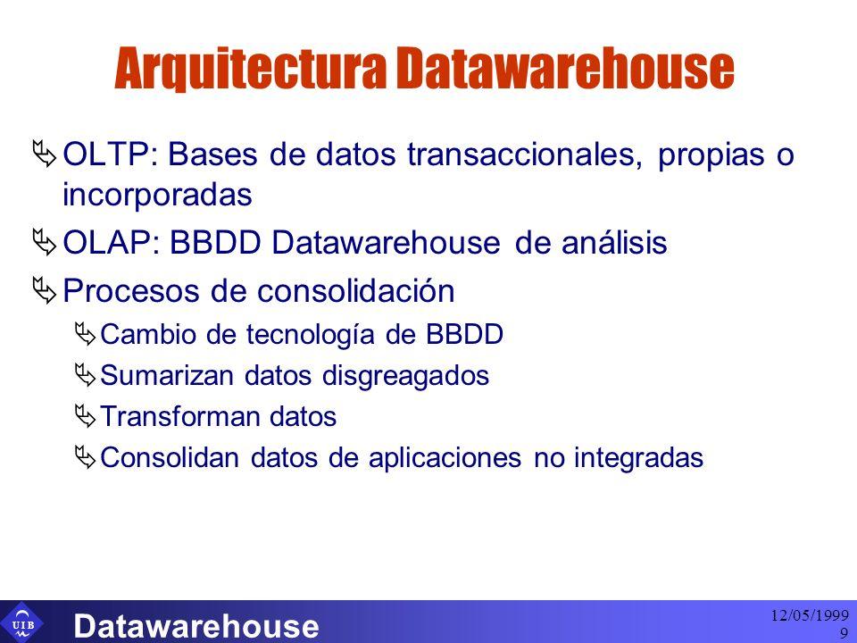 U I B 12/05/1999 Datawarehouse 9 Arquitectura Datawarehouse OLTP: Bases de datos transaccionales, propias o incorporadas OLAP: BBDD Datawarehouse de análisis Procesos de consolidación Cambio de tecnología de BBDD Sumarizan datos disgreagados Transforman datos Consolidan datos de aplicaciones no integradas