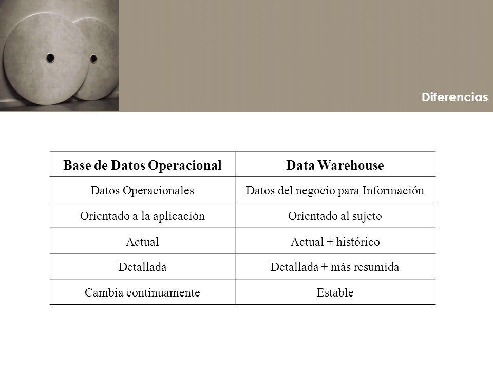 Diferencias Base de Datos OperacionalData Warehouse Datos OperacionalesDatos del negocio para Información Orientado a la aplicaciónOrientado al sujeto