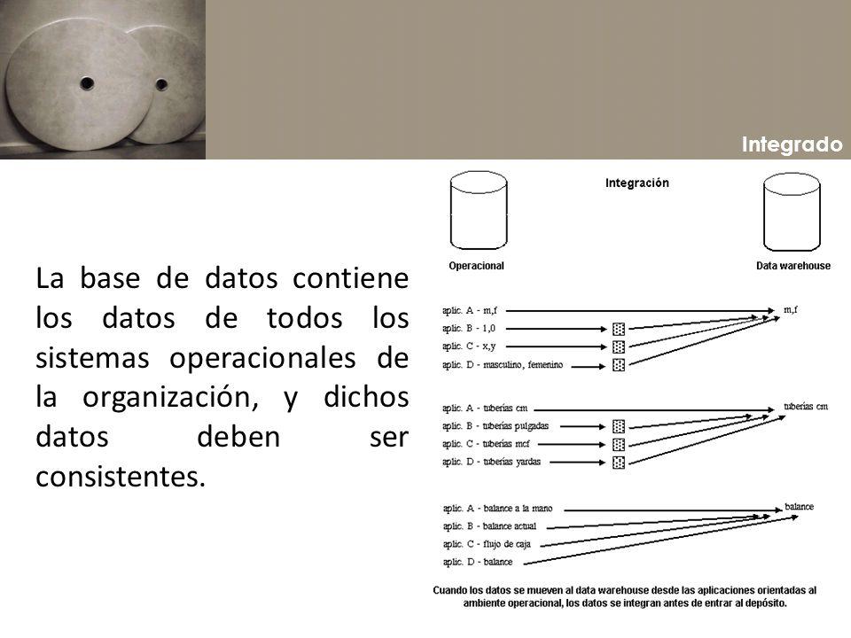 Integrado La base de datos contiene los datos de todos los sistemas operacionales de la organización, y dichos datos deben ser consistentes.