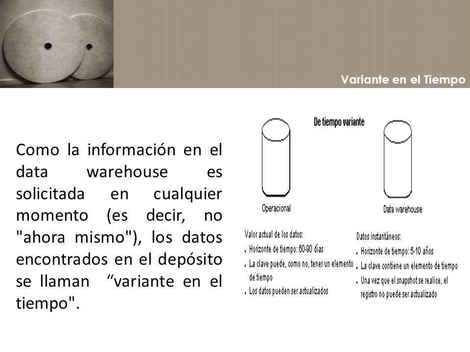 Variante en el Tiempo Como la información en el data warehouse es solicitada en cualquier momento (es decir, no
