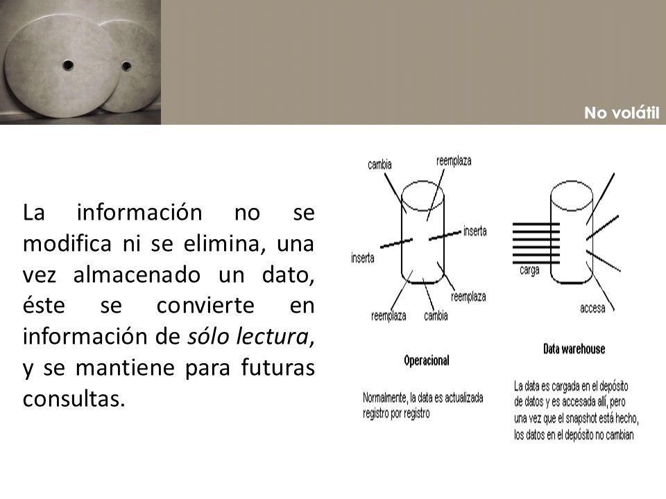 No volátil La información no se modifica ni se elimina, una vez almacenado un dato, éste se convierte en información de sólo lectura, y se mantiene pa