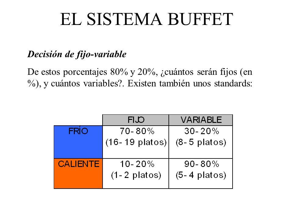 EL SISTEMA BUFFET Determinación de los platos En función de los gustos de los clientes y las posibilidades de la operación.