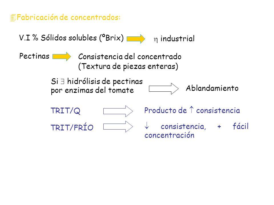 4Fabricación de concentrados: V.I % Sólidos solubles (ºBrix) industrial Pectinas Consistencia del concentrado (Textura de piezas enteras) Si hidrólisi