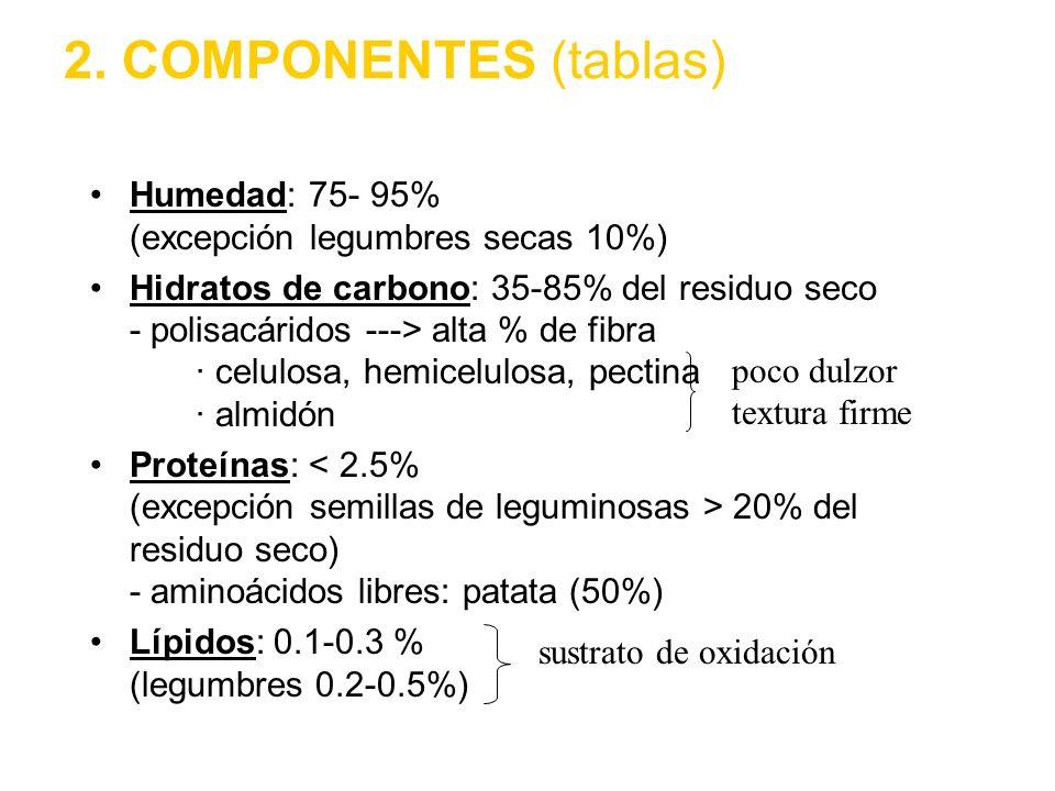 2. COMPONENTES (tablas) Humedad: 75- 95% (excepción legumbres secas 10%) Hidratos de carbono: 35-85% del residuo seco - polisacáridos ---> alta % de f