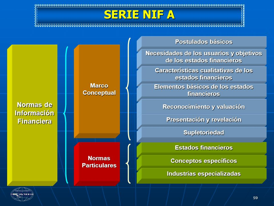 59 Normas de Información Financiera Marco Conceptual Normas Particulares Postulados básicos Necesidades de los usuarios y objetivos de los estados fin