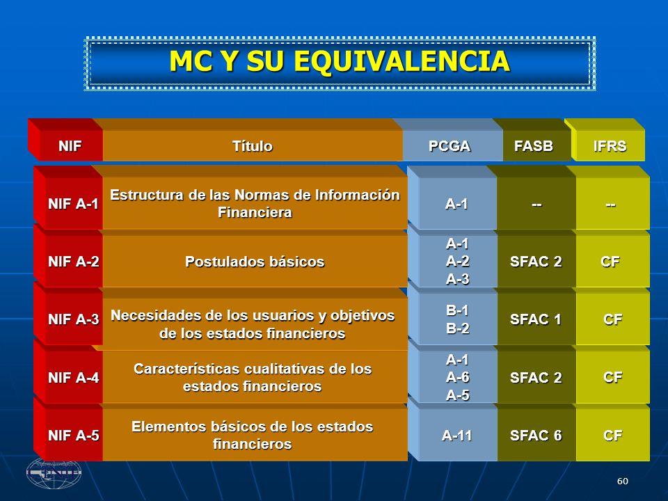 60 CF CF CF CF -- SFAC 6 A-11 Elementos básicos de los estados financieros NIF A-5 SFAC 2 A-1A-6A-5 Características cualitativas de los estados financ