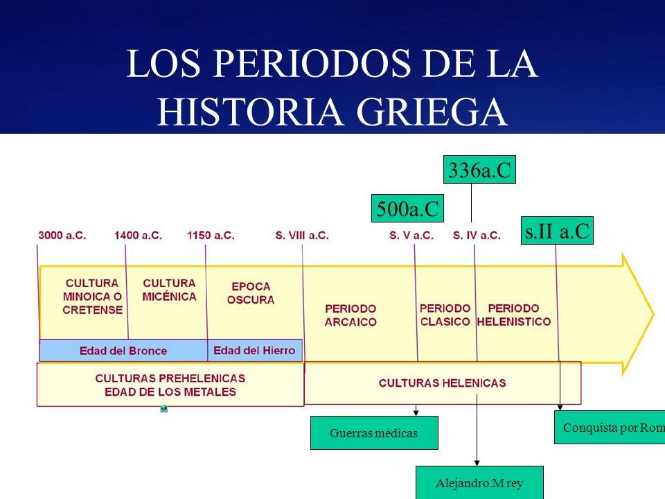 LOS PERIODOS DE LA HISTORIA GRIEGA 500a.C 336a.C s.II a.C Guerras médicas Alejandro.M rey Conquista por Roma