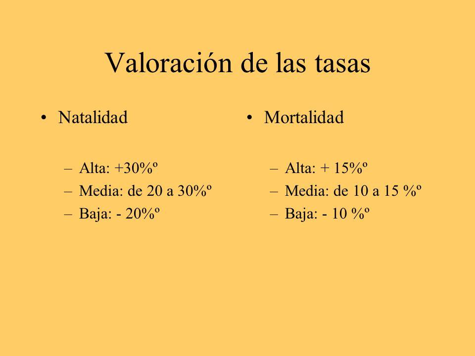 Valoración de las tasas Natalidad –Alta: +30%º –Media: de 20 a 30%º –Baja: - 20%º Mortalidad –Alta: + 15%º –Media: de 10 a 15 %º –Baja: - 10 %º