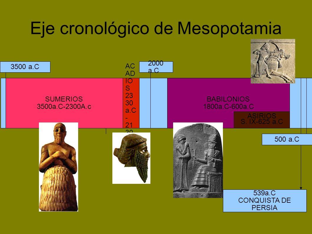 3500 a.C 500 a.C 2000 a.C SUMERIOS 3500a.C-2300A.c AC AD IO S 23 30 a.C - 21 30 a.C BABILONIOS 1800a.C-600a.C Eje cronológico de Mesopotamia 539a.C CO