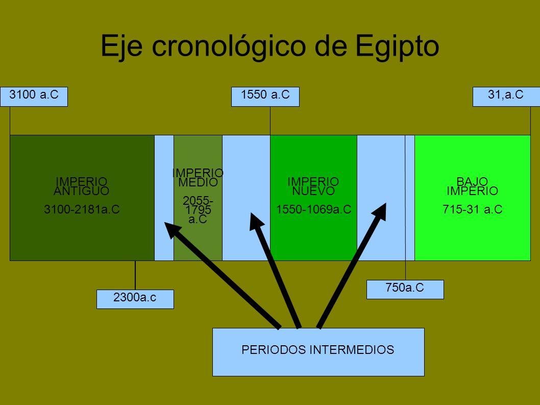 Eje cronológico de Egipto 3100 a.C31,a.C1550 a.C 2300a.c 750a.C IMPERIO ANTIGUO 3100-2181a.C IMPERIO MEDIO 2055- 1795 a.C IMPERIO NUEVO 1550-1069a.C B
