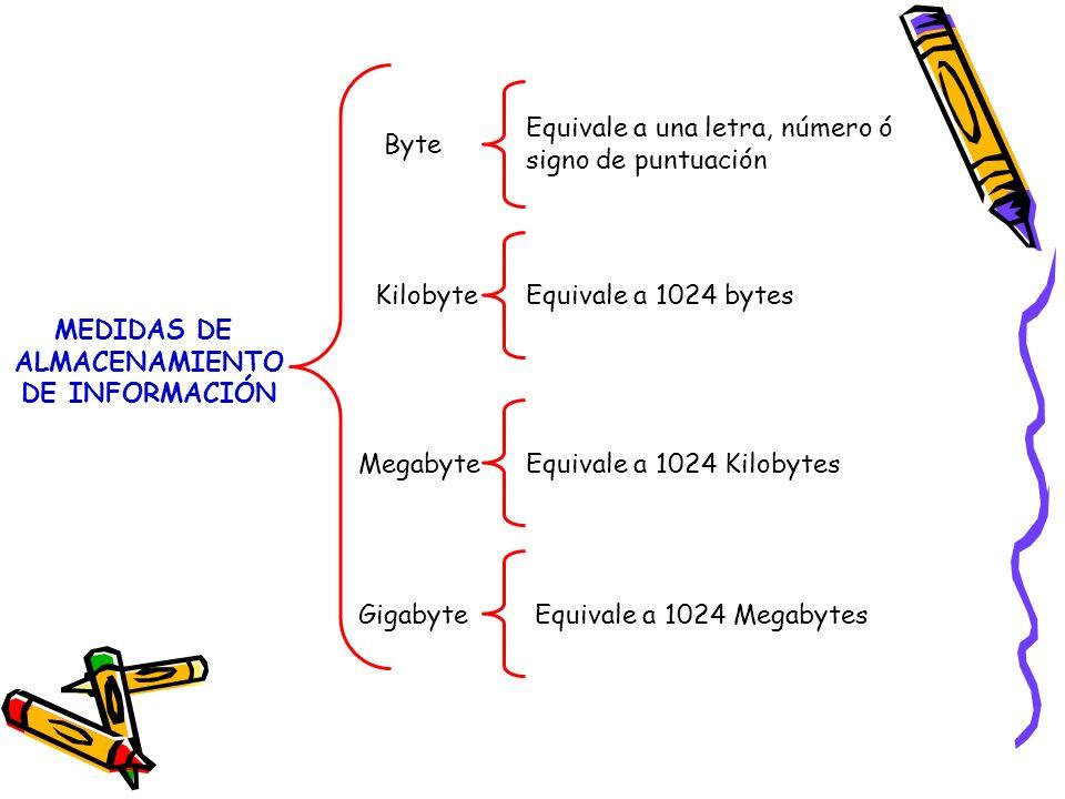 MEDIDAS DE ALMACENAMIENTO DE INFORMACIÓN Byte Kilobyte Megabyte Gigabyte Equivale a una letra, número ó signo de puntuación Equivale a 1024 bytes Equi