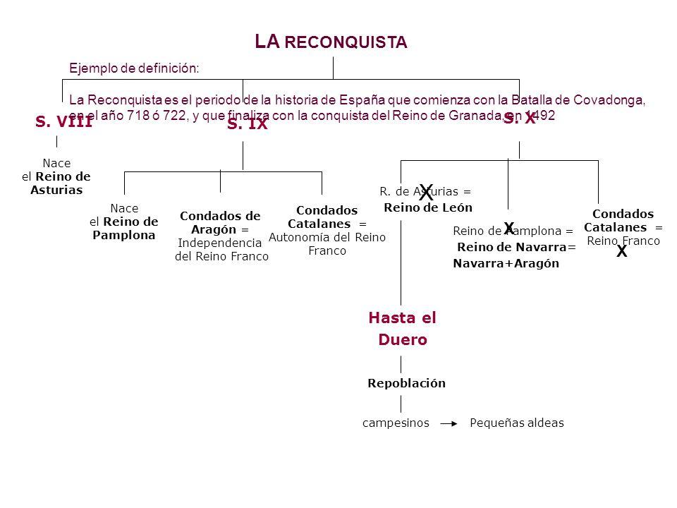 LA RECONQUISTA S. VIII Nace el Reino de Asturias S. IX S. X Nace el Reino de Pamplona Condados de Aragón = Independencia del Reino Franco Condados Cat