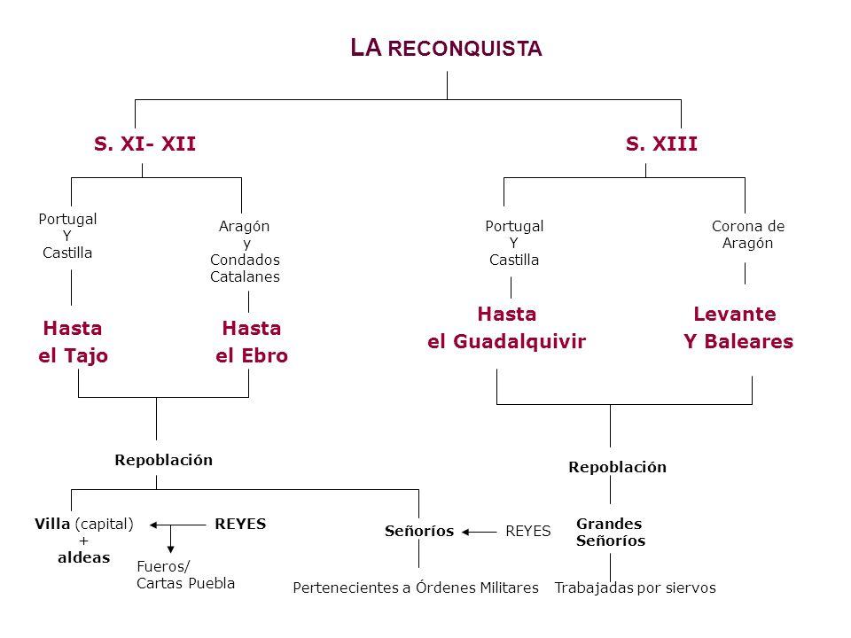 LA FORMACIÓN DE LOS REINOS CRISTIANOS S.VIIIS IXS.